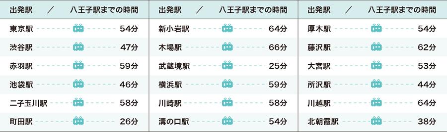 八王子駅までの時間一覧